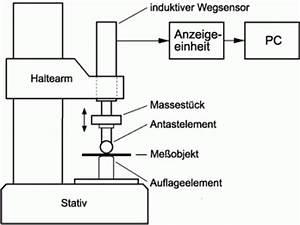 Messunsicherheit Berechnen : methoden der schichtdickenmessung ~ Themetempest.com Abrechnung