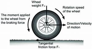 Scheme Of Forces Acting On Rotating Wheel