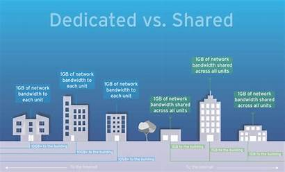 Internet Dedicated Shared Broadband Difference Between Fiber