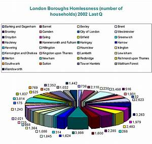 Do House Prices Affect Homelessness In London