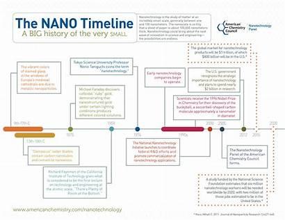 Timeline Nanotechnology Ecology Pdf Science Scope