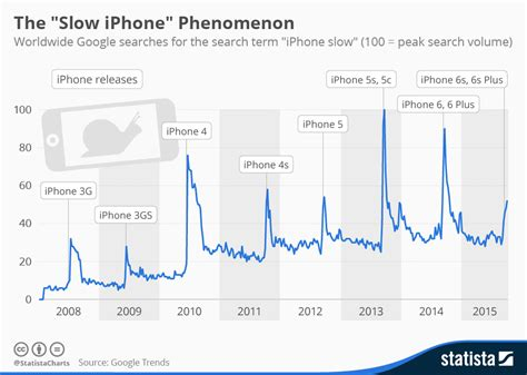 apple slow   iphone performance  sell  iphone