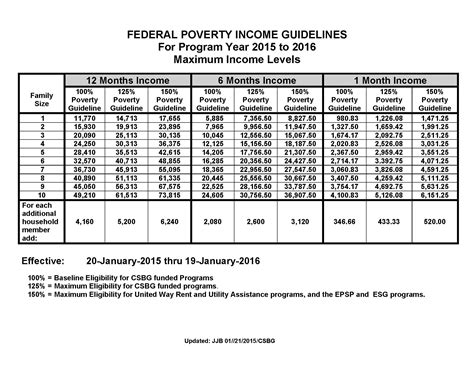 federal poverty line table 2015 federal poverty level guidelines chart