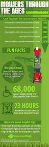 Summer Safety: Preventing Lawnmower Foot Injuries among ...
