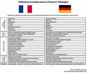 Difference Entre Catalyse Et Pyrolyse : france allemagne des diff rences culturelles au ~ Premium-room.com Idées de Décoration
