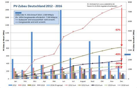 pv einspeisevergütung 2017 pv einspeiseverg 252 tung solardoktor de