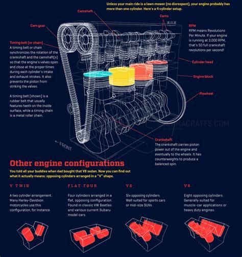 Une Superbe Infographie Animée Pour Comprendre Comment
