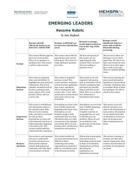 Chronological Resume Rubric by Resume Rubric 3