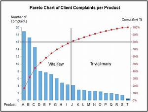 When 20 Means 80 U2026 Pareto Principle To Support Managers In