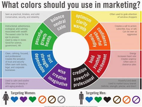 color of strength gender marketing how brands use the power of colors to