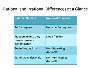 Ns1  Rational And Irrational Numbers