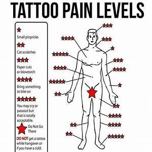 Tattoo Pain Levels