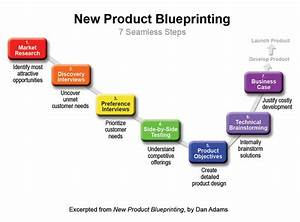 7 Seamless Steps in New Product Blueprinting Process - The ...