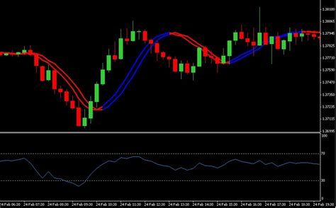 swing trading strategy 4 different swing trading forex strategies