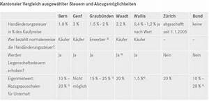 Promillewert Berechnen : illusion no 16 ~ Themetempest.com Abrechnung