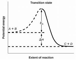 12 5 Collision Theory  U2013 Chemistry