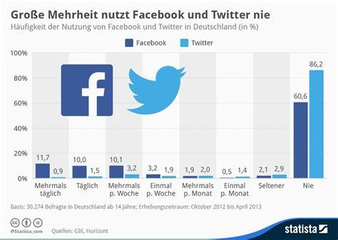 nutzung von sozialen netzwerken  deutschland