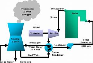 Process Flow Schematic For Wet Recirculating Cooling Water
