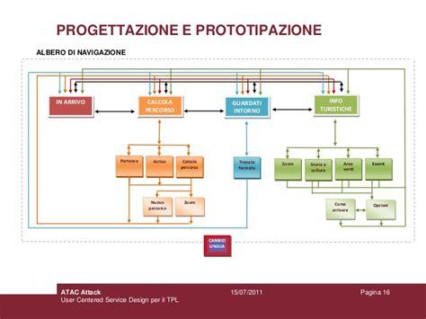 Calcolo Percorso Atac Mobile by Atac Attack Simona Potremolesi