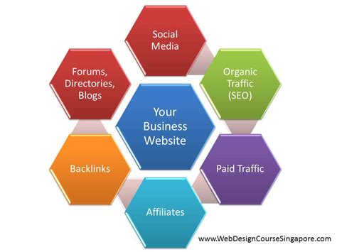 web marketing course don t attend any marketing courses until you