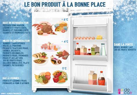 chambre rome infographie un réfrigérateur bien rangé