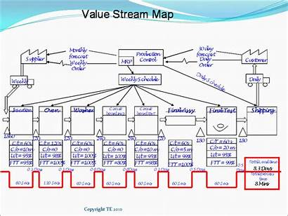 Stream Value Mapping Map Vsm Process Lean