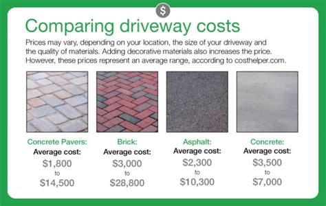 how much does it cost to redo a basement how much does it cost to pave a driveway angie 39 s list