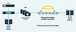 Continuous Data Protection And Recovery