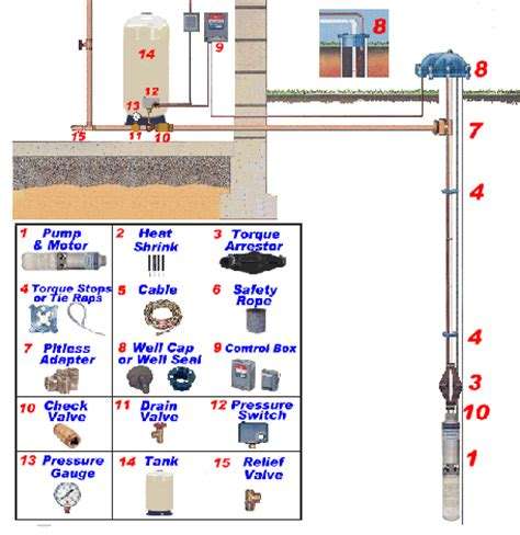 submersible well accessories installation diagram