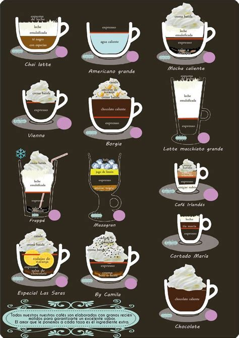 So, let's take a look at the importance of brew ratio to making great coffee. Pin en coffee
