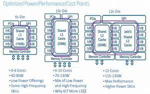 New Intel Xeon E5s  50 Percent More Work For About The
