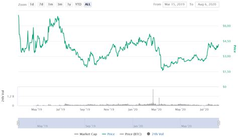 This cryptocurrency also has a role in the network's. Cosmos Price Prediction 2020   StealthEX