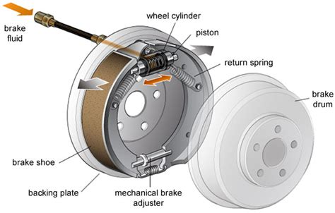 How To Differentiate Braking Systems In Automobiles?