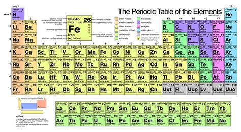 periodic table of elements big pictures large periodic table of elements periodic diagrams science