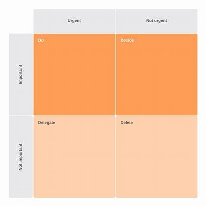 Eisenhower Matrix Diagram Box Overcome Procrastination