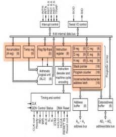 Csedukit Com  Diagrams Of 8086 Microprocessor Flags And