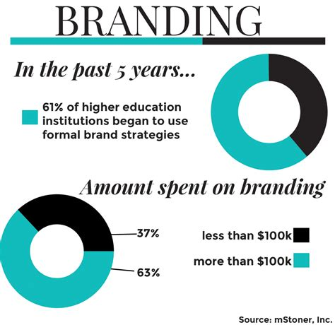 marketing education college marketing practices differ nationwide study finds