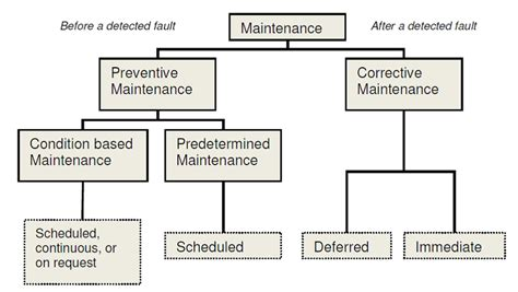 Overview Of Different Maintenance Types Ss En 13306 2001