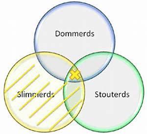 venn diagram uitleg venn diagrammen fibonicci fibonicci