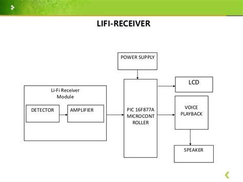 Light Fidelity Audio Streaming