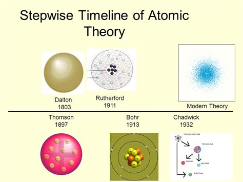 Atomic Structure. - ppt video online download