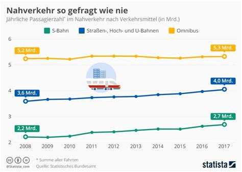 Aufreger Im Strassenverkehr Umfrage by Infografik Nahverkehr So Gefragt Wie Nie Statista