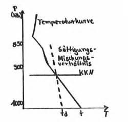 Taupunkt Berechnen : temp analyse dg flugzeugbau ~ Themetempest.com Abrechnung