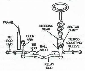 Parallelogram Steering Diagram