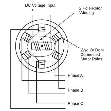 construction and working of synchronous motor impremedia net