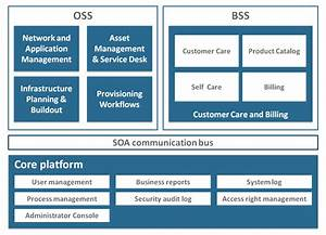 Oss  Bss - Operations And Business Support System