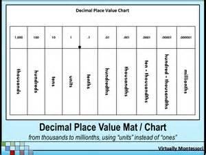 Decimal Place Value Chart