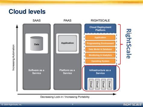 cloud computing basics cloud computing basics iii