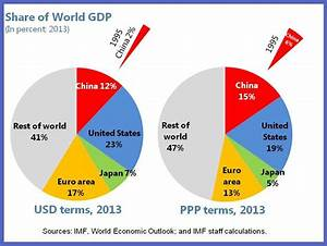 China: Size Matters | IMF Blog