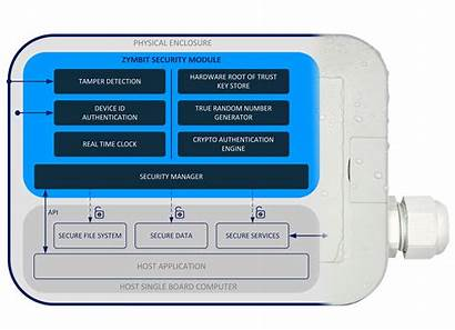 Iot Devices Secure Security Module Hardware Diagram
